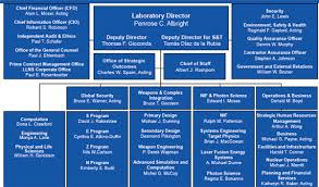 D The Structure Of The Management Organizations That Govern