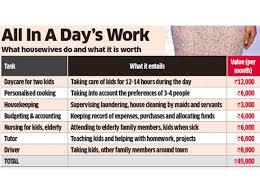 Homemaker Salary How Much Salary Should A Homemaker Get