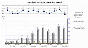 Overtime Analysis Monthly Trend