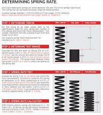 Coilover Spring Weight Chart The Audi Tt Forum View Topic Spring Rate Info Going