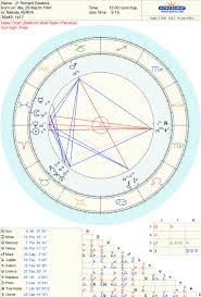 Astrology Are Zodiac Signs Reversed In Earths Southern