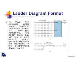 ladder diagram format digital logic design and programming lecture ladder diagram schematic this is only a preview