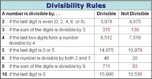 Divisibility Rules Chart For Kids Mrs Grezliks Blog Divisibility Rules