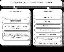 Федосова Т В Бухгалтерский учет Сущность цели и задачи  Тема 1 Организация бухгалтерского учета на предприятии