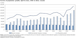 Canada Population Growth Chart International Migration To Canada Reached Record Levels In