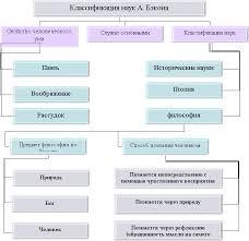 Краткий курс философии Рефераты ru Философия Рене Декарта