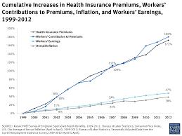 Cumulative Increases In Health Insurance Premiums Workers