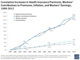 ulative increases in health insurance premiums workers contributions to premiums inflation and workers earnings 1999 2016