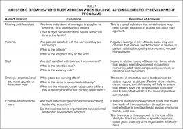 Leadership Essay Samples Transformational Paper Example Mba