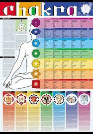 Spiritual Color Chart Unique Dorm Decor Decorating Idea Chakra Poster Chakra