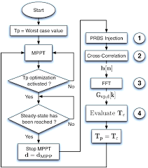 Fpga Flow Chart Flowchart Of The Whole Algorithm Implemented In The Fpga