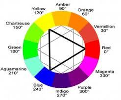 Interior Design Color Wheel Best 9 Color Wheel Interior Design Tip  Decorating Design
