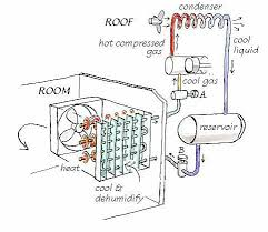 air conditioning system. simple air conditioning system h