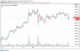 According to experts and analysts, btc still has room to go higher before a more substantial correction occurs. Weekly Crypto Digest New Btc Ath Crypto Indices