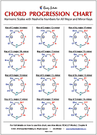 Chord Progression Diagram Chord Progression Chart All Keys