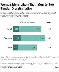 obstacles to female leadership pew research center few see widesp gender discrimination