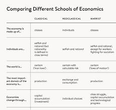 Debtonomics Comparison To Other Ideologies Economic Undertow