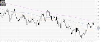 Eur Usd Technical Analysis Euro Trades At Five Day Low As