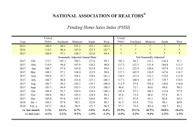 Pending Home Sales Up 3.1 Percent In February