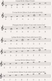 Major Scale Modes Chart An Easy To Use Guide To Using The Musical Modes