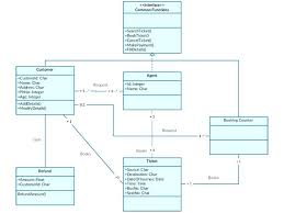 Simple Diagrams For Uml Diagram Template Use Case Word – Ukcheer ...