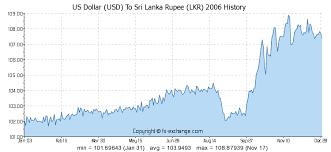Rupee Vs Dollar Historical Chart Us Dollar Usd To Sri Lanka Rupee Lkr History Foreign