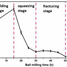 average balls size fig 2 a photo of planetary ball mill and b schematic diagram