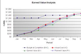 Evm Earned Value Analysis Calculation In Excel Example