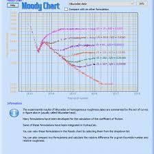 Moody Chart Calculator Hydraucalc Free Fluid Flow And Pressure Drop Calculator