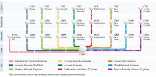 Cisco Certification Chart Ccna Collaboration Ctclc