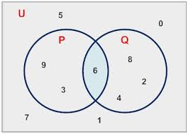 Real Number System Venn Diagram Set Notation Venn Diagram Practice Problems Good The 25 Best Real