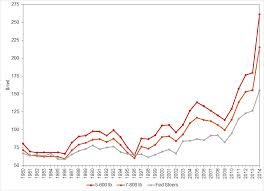 Feeder Cattle Index Chart Annual And Seasonal Price Patterns For Cattle Agricultural