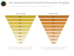 Win Loss Chart Win Loss Analysis Chart Powerpoint Presentation Templates