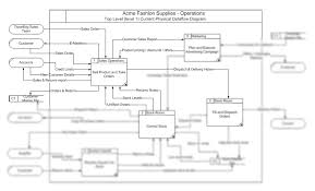 business analysis exercise acme fashion dataflow diagramming questions to cover off bo