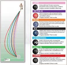Taylor Vector Bowls Bias Chart Thomas Taylor Bias Chart Jr Sports