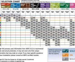 Motor Breaker Sizing Chart Wire Size Amperage Chart Practical Wire Amperage Chart
