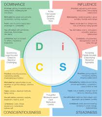 What Are The Disc Personality Types A Deeper Look At 12