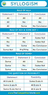 Understanding Logic Syllogism Theory Rules Tricks And