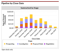 Sales Forecast Chart Template The Best Sales Pipeline Report To Use Right Now 2019