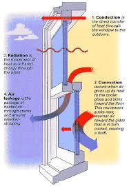 Window R Value Chart Understanding Energy Efficient Windows Fine Homebuilding