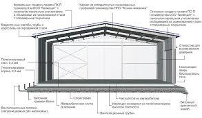 Проектирование склада по хранению персиков Реферат страница  Продольное сечение склада