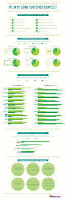 Definition Of Good Customer Services 10 Rules For Customer Service Infographic Customer Service