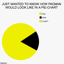 Pacman Pie Chart Just Wanted To Know How Pacman Would Look Like In A Pie