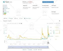 A Cryptocurrency Trading Graph Chart Of Ripple Xrp Stock