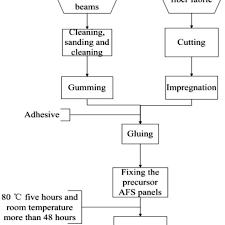 Sandwich Chart Flow Chart Of Fabrication Of The Aluminum Foam Sandwich Afs