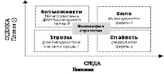 Реферат Конкурентоспособность предприятия и влияющие на нее факторы Методология построения swot матрицы заключается в разделении окружения на две части внешнюю среду и внутреннюю саму компанию а затем события в каждой