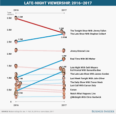 Daily Show Ratings Chart Why Are Most Of The Late Shows Left Leaning Stephen Colbert