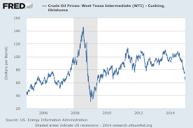 Oil Prices As An Indicator Of Global Economic Conditions