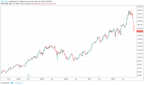 Apple Stock Chart 2018 Apple Buying Into The Sell Off Apple Inc Nasdaq Aapl
