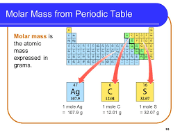 List Of Elements Sorted By Atomic Mass Iron Potassium